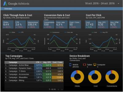 Dashboard Data Studio